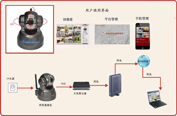 丹诺无线百万高清红外网络摄像机