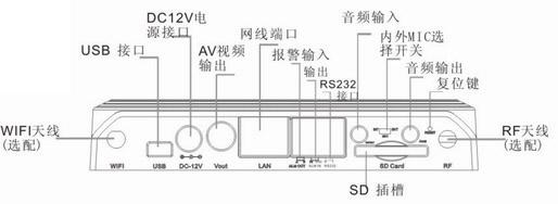 >1/3英寸高清200万像素逐行CMOS传感器、最低照度0.1 Lux; >分辨率:主码流:1600x1200、1280x960、1280x720、800x600 可选 次码流:640x352、320x176、160x120 可选; >视频压缩算法:H.264 Main Profile@Level 3.0 / MJPEG可选; >内置2.8-12mm镜头,可手动调节镜头变焦(6mm最佳效果5-10米内,8mm 10-20米内,12mm 20-30米内); >最大支持32G S